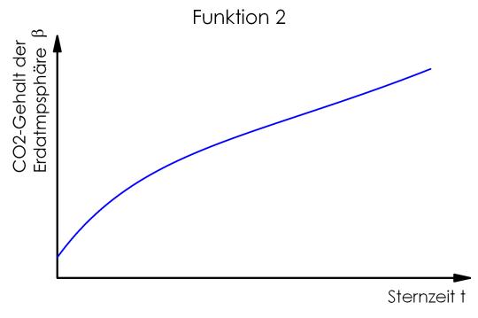 Funktion2_96